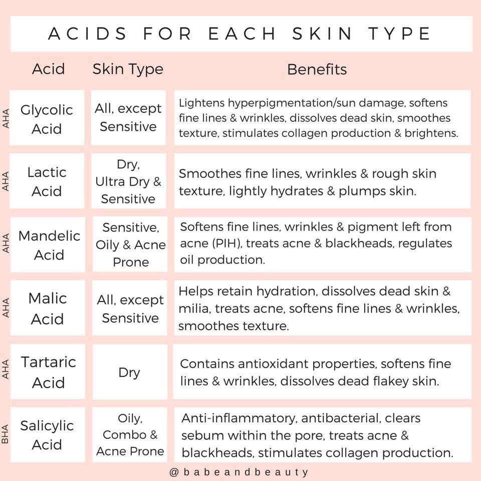 What are acids in skin care? BHA AHA? Elixir by Saarah
