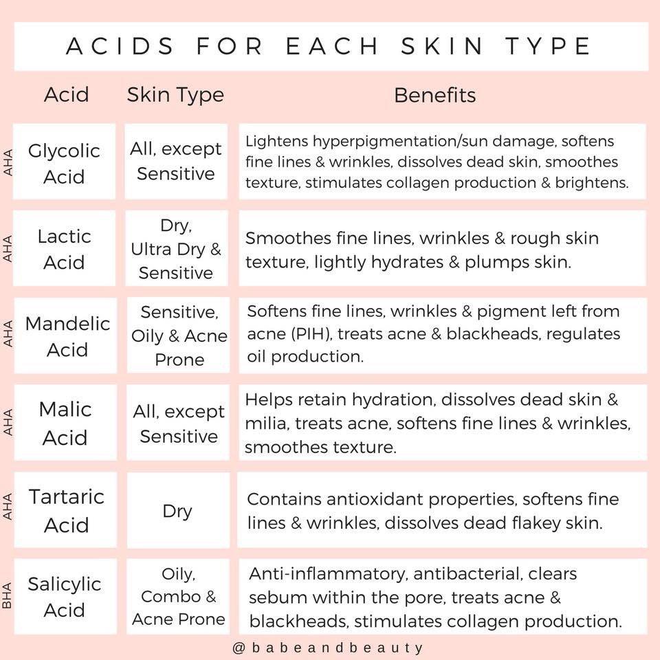 acids What are acids in skin care? BHA AHA?